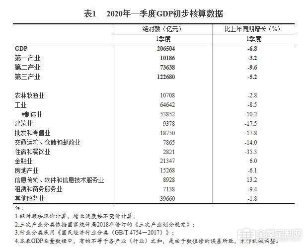 2020年第一季度国内生产总值