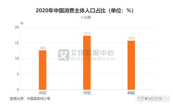 数据来源:艾媒数据中心(data.iimedia.cn)
